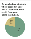 MOOCsurvey-credit